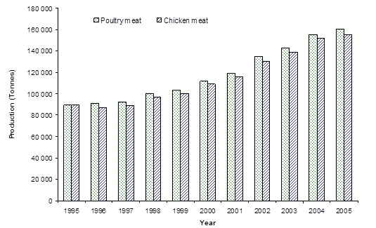 T. Avian Influenza - Commercial Industry Perspectives - Figure 3
