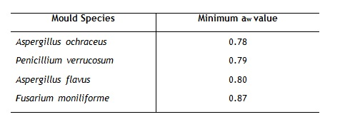 T. Control measures for mycotoxins in animal feeds - table 2