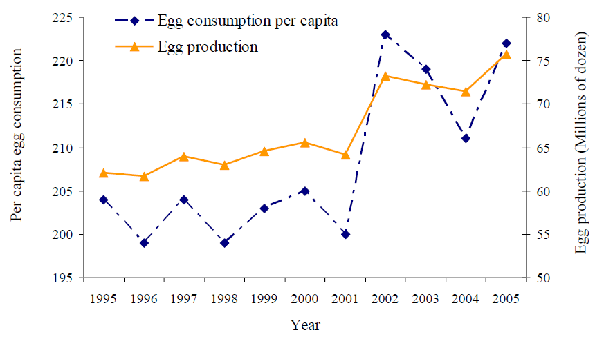 egg-consumption